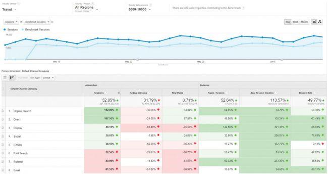 [Top 17 công cụ] hàng đầu trong Google Analytics 11