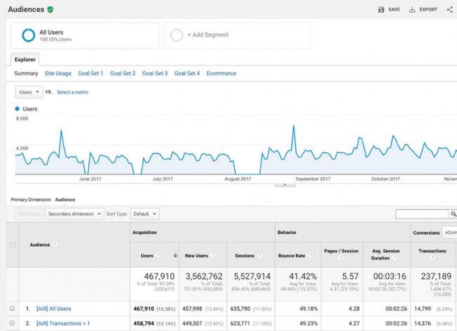 [Top 17 công cụ] hàng đầu trong Google Analytics 2