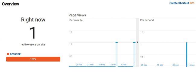[Top 17 công cụ] hàng đầu trong Google Analytics 5
