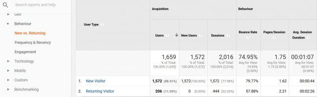 [Top 17 công cụ] hàng đầu trong Google Analytics 6
