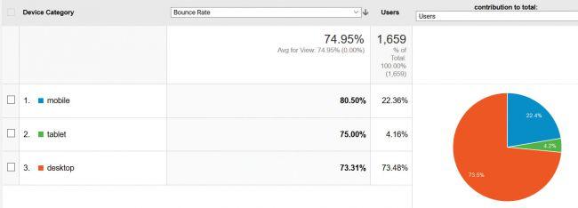 [Top 17 công cụ] hàng đầu trong Google Analytics 7