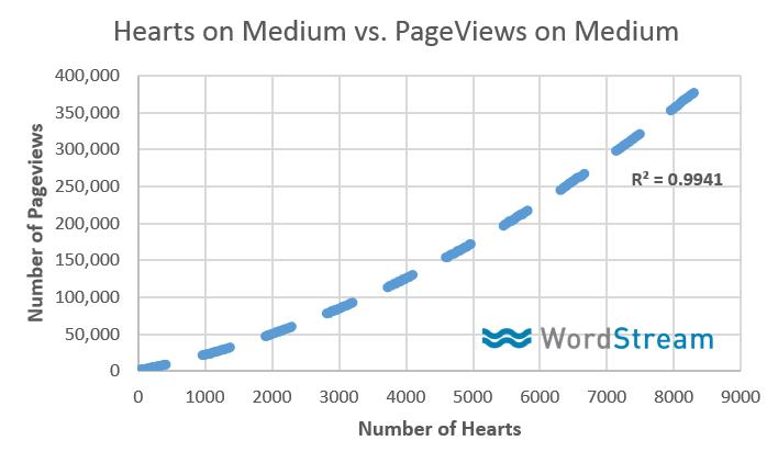 biểu đồ pageview trên medium