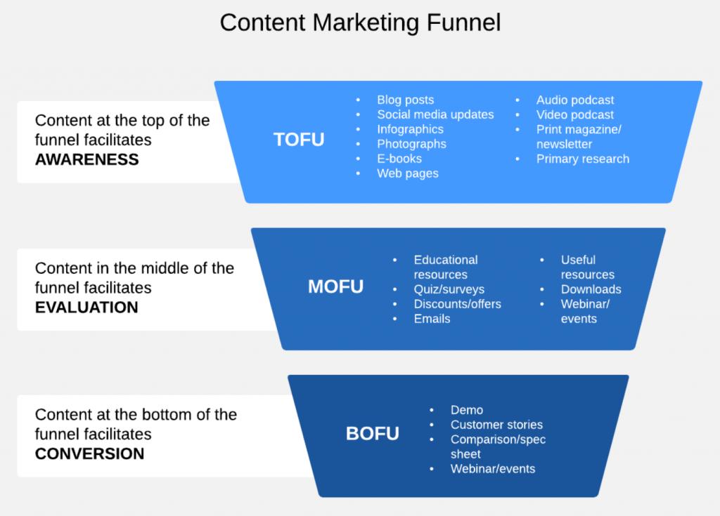 Hướng-dẫn-xây-dựng-Content-Marketing-Website-Thương-Mại-Điện-Tử-1-dizibrand