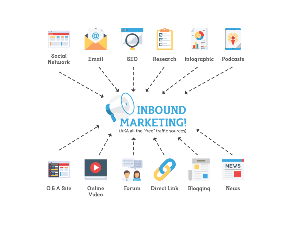 Inbound-Marketing-la-gi-1-dizibrand