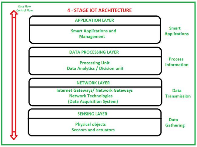 Kiến trúc Internet of Things (IoT)