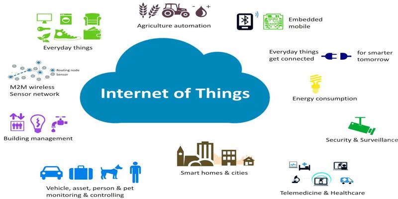 Ứng dụng của IoT